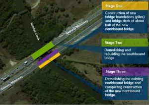 Bridge Upgrade for Gateway – Nundah Creek